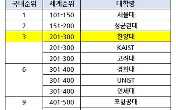 '2018 세계대학 학술순위' 한양대 201-300위권, 국내 TOP3